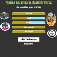 Fabrice Muamba vs David Edwards h2h player stats
