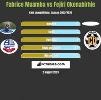 Fabrice Muamba vs Fejiri Okenabirhie h2h player stats