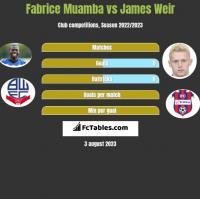 Fabrice Muamba vs James Weir h2h player stats