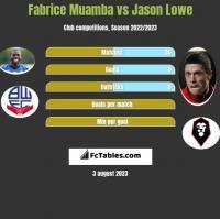 Fabrice Muamba vs Jason Lowe h2h player stats
