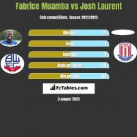 Fabrice Muamba vs Josh Laurent h2h player stats