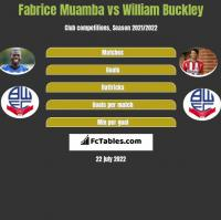 Fabrice Muamba vs William Buckley h2h player stats