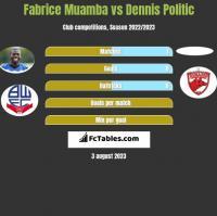 Fabrice Muamba vs Dennis Politic h2h player stats