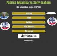 Fabrice Muamba vs Sony Graham h2h player stats