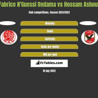Fabrice N'Guessi Ondama vs Hossam Ashour h2h player stats