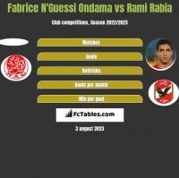 Fabrice N'Guessi Ondama vs Rami Rabia h2h player stats