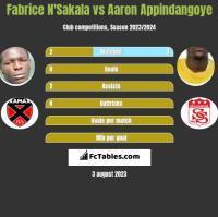 Fabrice N'Sakala vs Aaron Appindangoye h2h player stats