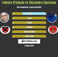 Fabrice N'Sakala vs Alexandru Epureanu h2h player stats