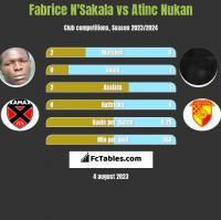 Fabrice N'Sakala vs Atinc Nukan h2h player stats