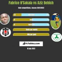 Fabrice N'Sakala vs Aziz Behich h2h player stats