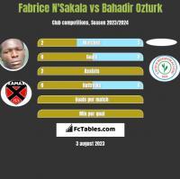 Fabrice N'Sakala vs Bahadir Ozturk h2h player stats