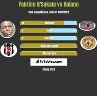 Fabrice N'Sakala vs Baiano h2h player stats