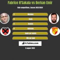 Fabrice N'Sakala vs Berkan Emir h2h player stats