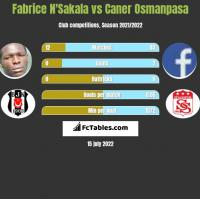 Fabrice N'Sakala vs Caner Osmanpasa h2h player stats