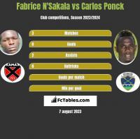 Fabrice N'Sakala vs Carlos Ponck h2h player stats