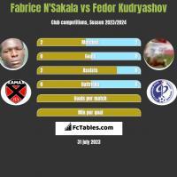 Fabrice N'Sakala vs Fedor Kudryashov h2h player stats