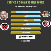 Fabrice N'Sakala vs Filip Novak h2h player stats