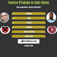 Fabrice N'Sakala vs Gael Clichy h2h player stats