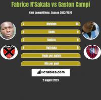 Fabrice N'Sakala vs Gaston Campi h2h player stats