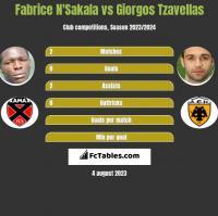 Fabrice N'Sakala vs Giorgos Tzavellas h2h player stats