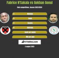 Fabrice N'Sakala vs Gokhan Gonul h2h player stats