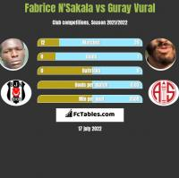 Fabrice N'Sakala vs Guray Vural h2h player stats