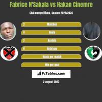 Fabrice N'Sakala vs Hakan Cinemre h2h player stats