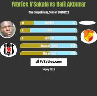 Fabrice N'Sakala vs Halil Akbunar h2h player stats