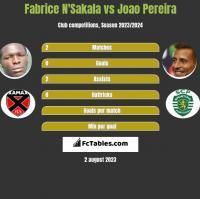 Fabrice N'Sakala vs Joao Pereira h2h player stats