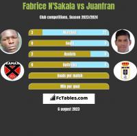 Fabrice N'Sakala vs Juanfran h2h player stats