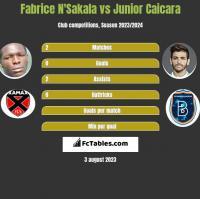 Fabrice N'Sakala vs Junior Caicara h2h player stats