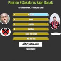Fabrice N'Sakala vs Kaan Kanak h2h player stats