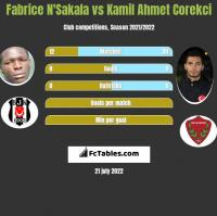 Fabrice N'Sakala vs Kamil Ahmet Corekci h2h player stats