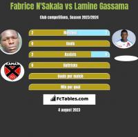 Fabrice N'Sakala vs Lamine Gassama h2h player stats