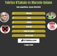 Fabrice N'Sakala vs Marcelo Goiano h2h player stats