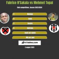 Fabrice N'Sakala vs Mehmet Topal h2h player stats