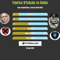 Fabrice N'Sakala vs Naldo h2h player stats