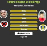 Fabrice N'Sakala vs Paul Papp h2h player stats
