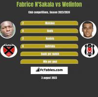 Fabrice N'Sakala vs Welinton h2h player stats