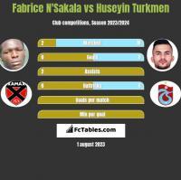 Fabrice N'Sakala vs Huseyin Turkmen h2h player stats