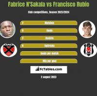 Fabrice N'Sakala vs Francisco Rubio h2h player stats
