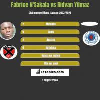 Fabrice N'Sakala vs Ridvan Yilmaz h2h player stats