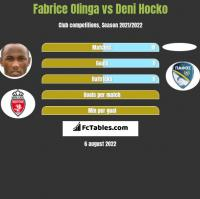 Fabrice Olinga vs Deni Hocko h2h player stats