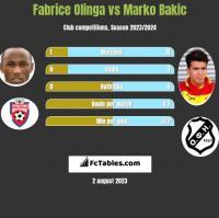 Fabrice Olinga vs Marko Bakic h2h player stats