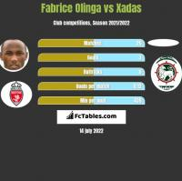 Fabrice Olinga vs Xadas h2h player stats