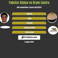 Fabrice Ondoa vs Bram Castro h2h player stats