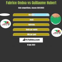 Fabrice Ondoa vs Guillaume Hubert h2h player stats