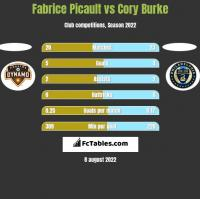 Fabrice Picault vs Cory Burke h2h player stats