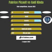 Fabrice Picault vs Gadi Kinda h2h player stats