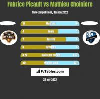 Fabrice Picault vs Mathieu Choiniere h2h player stats